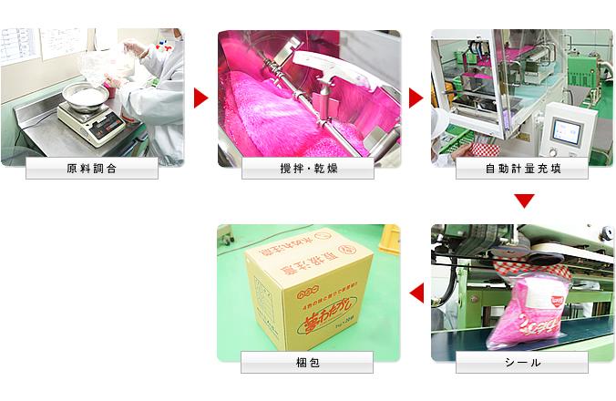 食品製造工程